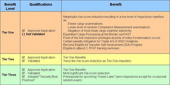 CTPAT International Supply Chain Security | Scarbrough Kansas City