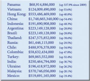 top exports