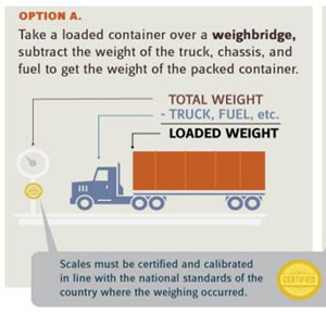 Click image to view Journal of Commerce's full infographic and weighing reference guide.