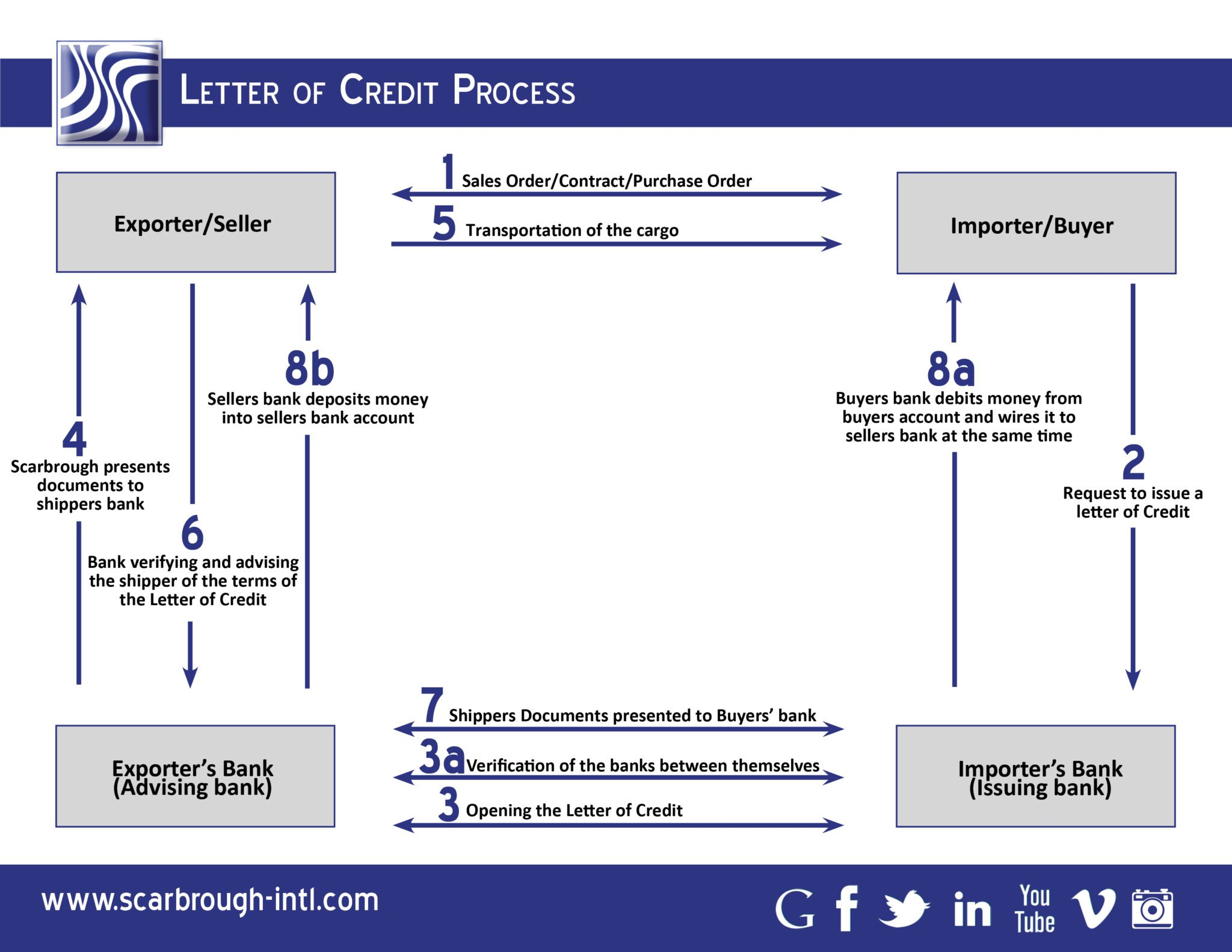 view the letters of credit process learn more