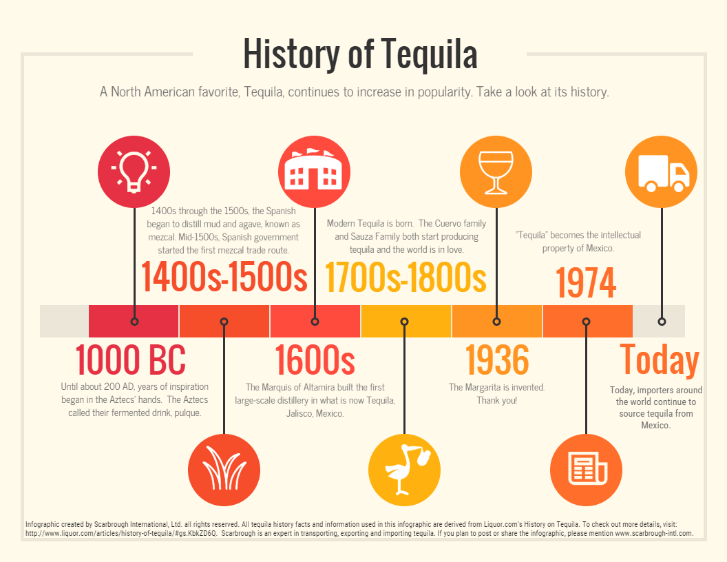 Tequila! - Get your Reference guide on importing and