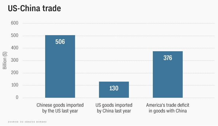 Trump Tariff Timeline • A timeline of tariffs affecting U S