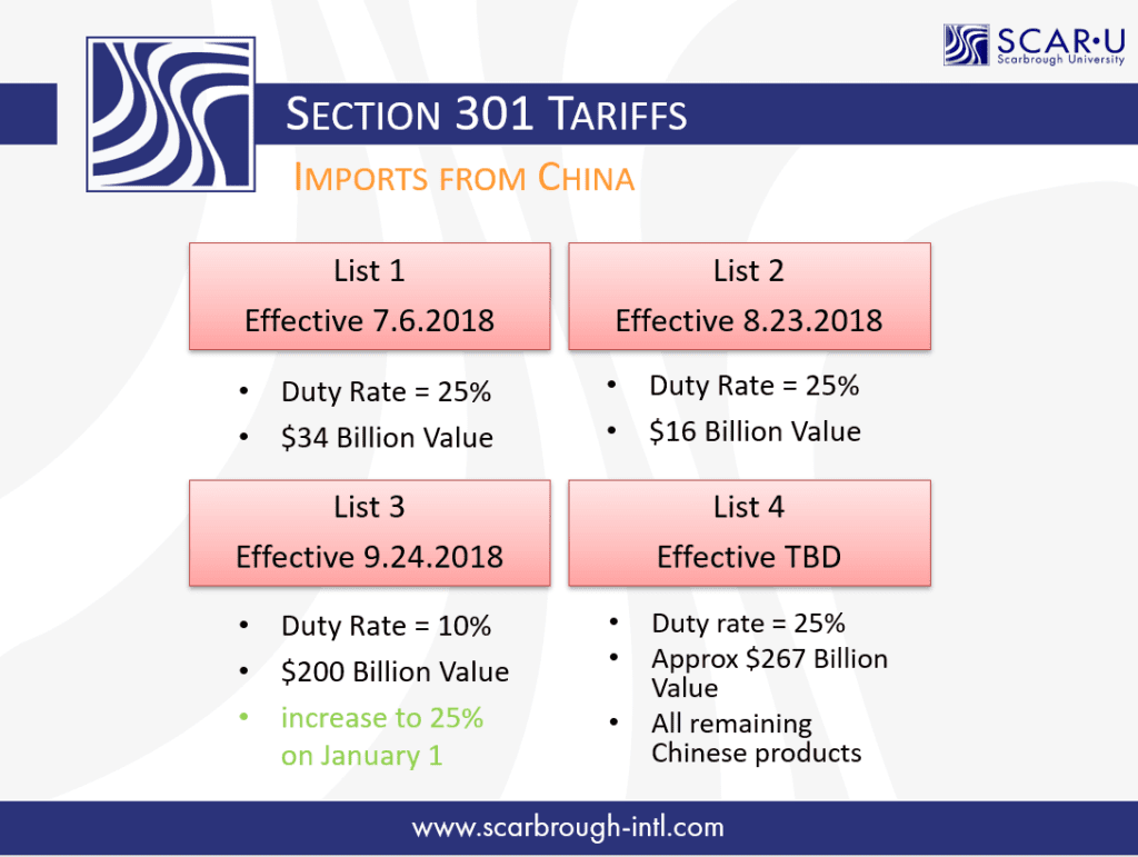 Section 301 China Imports