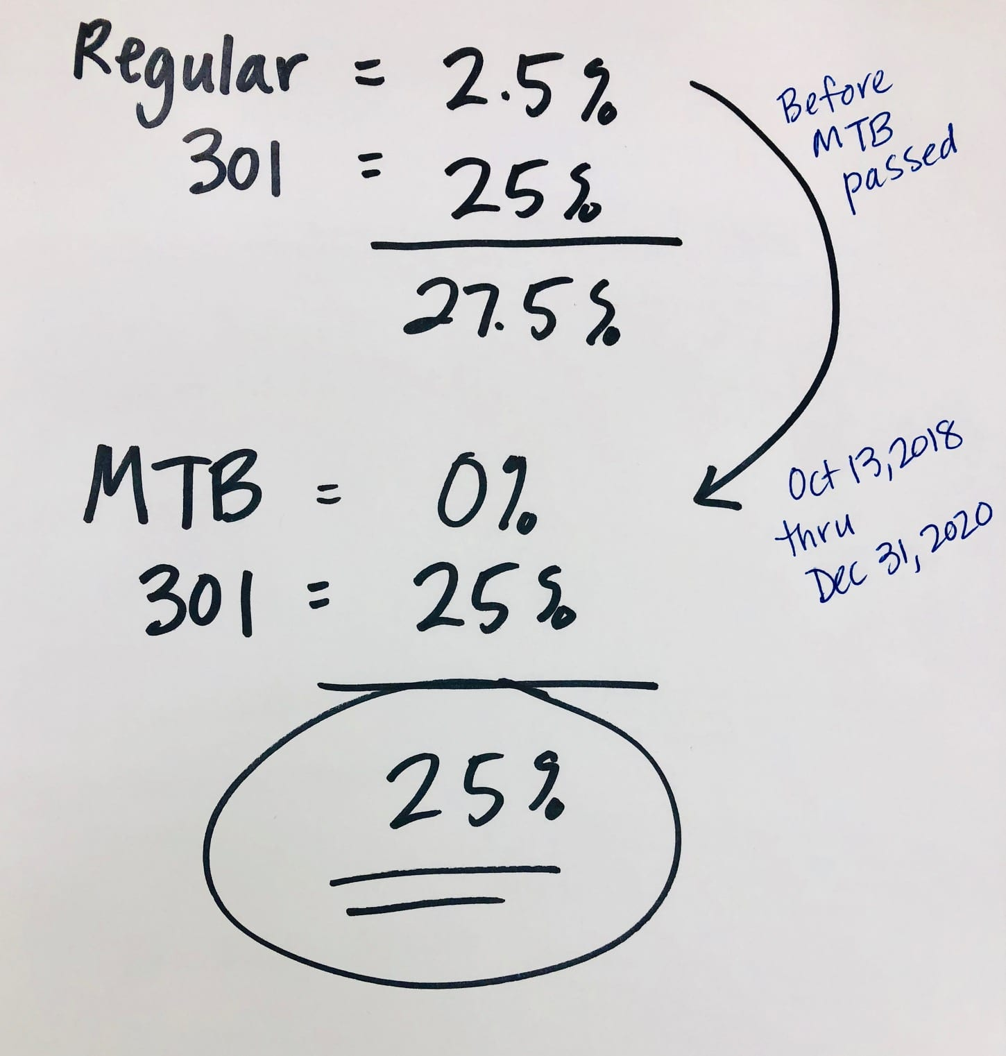 MTB Act Section 301 Tariff
