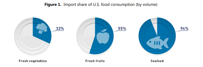 FDA Import Share of U.S. Food consumption