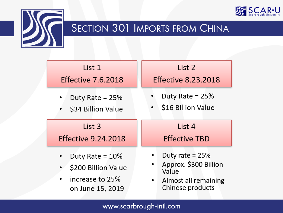 Section 301 • Imports from China - List 1, List 2, List 3