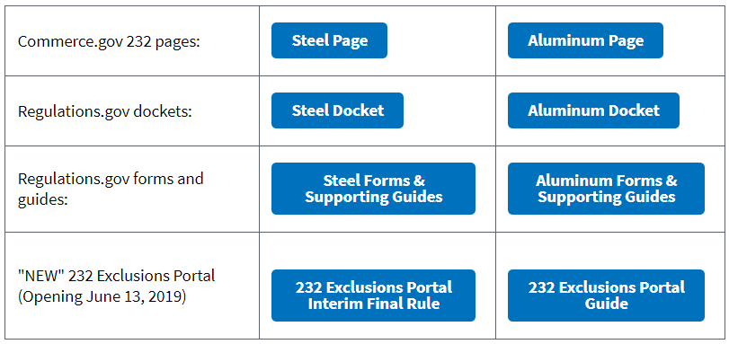 Section 232 Product Exclusion process