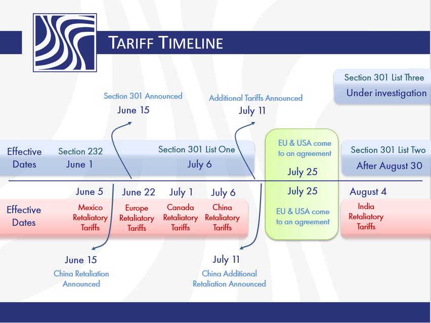 Tariff Timeline